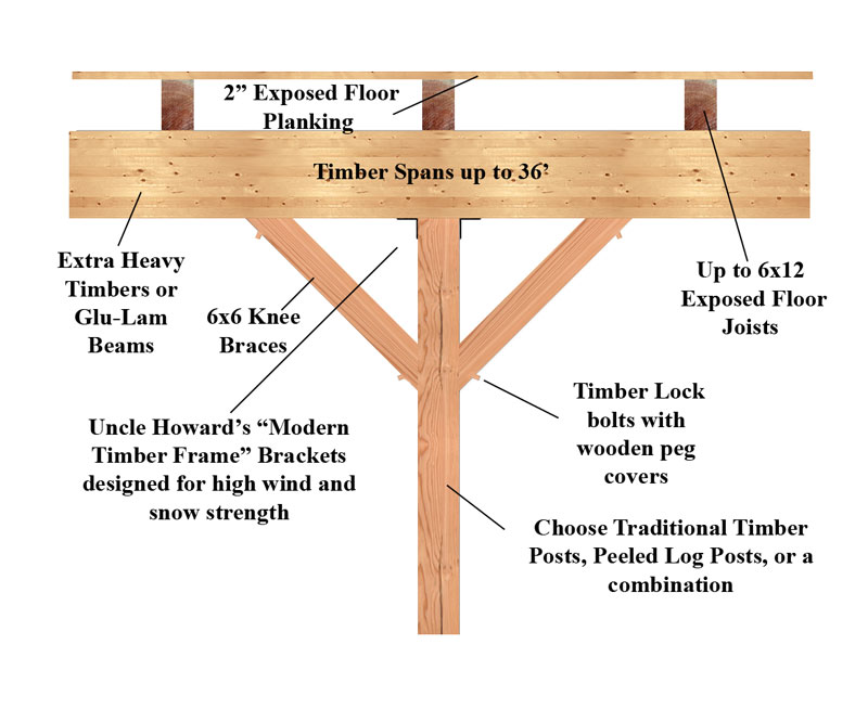 Marvelous Timber Frame Barn Plans Free